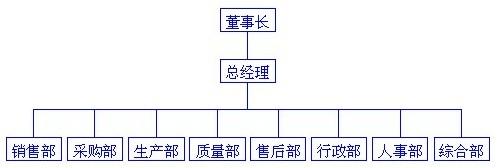 众蕊组织机构图